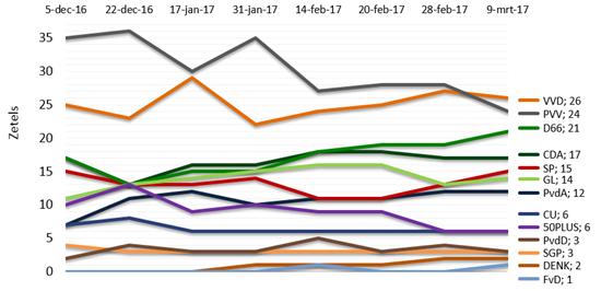 grafiek.png?lang=nl-NL&width=550&height=266